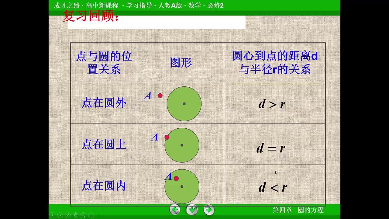 人教版 高一数学 必修二 第四章 第2节:直线和圆的位置关系