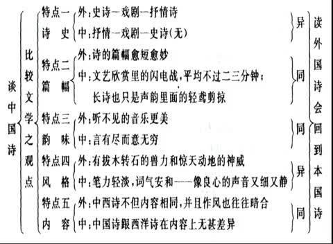 人教版 高一语文必修五 第三单元 第10课:谈中国诗(二)(广东省珠海市斗门区实验中学)