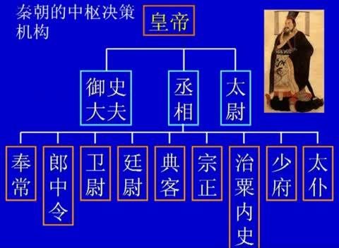 人教版 高一历史必修一 第一单元 第4课:明清君主专制的加强(一)-名师示范课