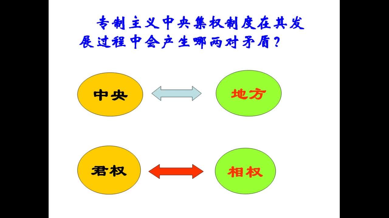 人民版高中历史专题复习古代中国的政治制度—中国古代中央官制的演变