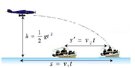 高中物理化学学习方法