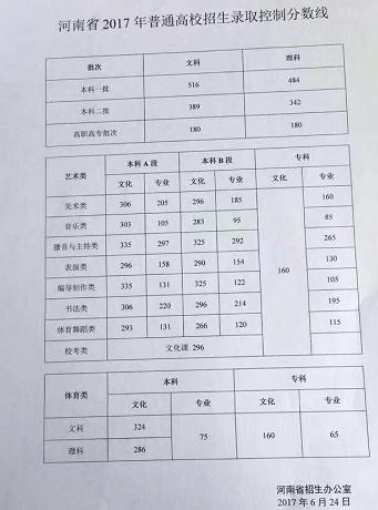 本理�\�_2017河南高考分数线公布:一本理484分 文516分
