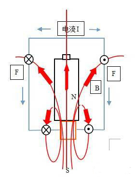 资讯要闻 科学探究与发现 简易电动机      实验特点: 器材简单,操作