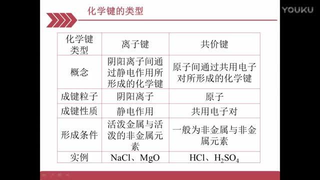 人教版 高中化学必修二(第一章-物质结构 元素周期表--化学键)-微课堂