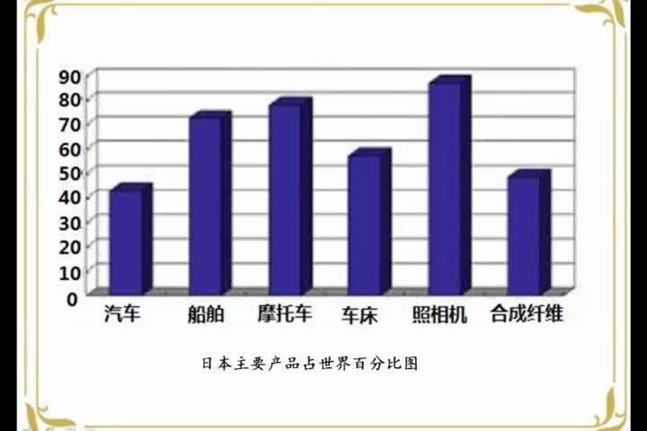 商务版地理七年级下册8.1日本——日本的工业发展特点微课