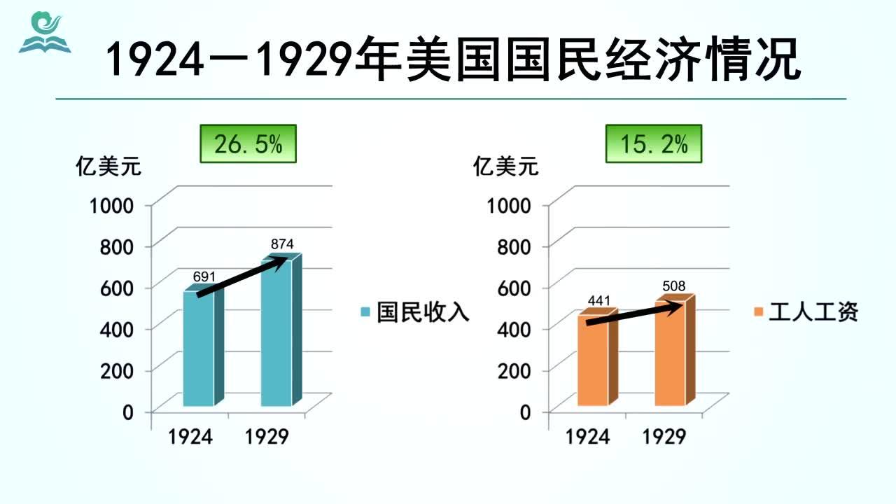 【名校名师微课】九年级下历史(人教版)中考考点精讲微课视频:1929-1933年经济危机