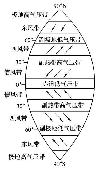 根据气压带和风带定位      各气压带风带的大致纬度位置,南北相对图片