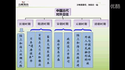 人教版 高三历史—中国古代对外交往-微课堂