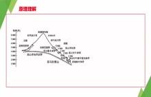 【难得精品】湘教版高中地理必修一专题突破名师微课-第三章:垂直自然带谱分布规律