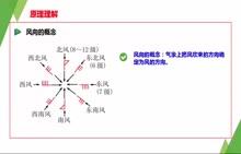 【难得精品】湘教版高中地理必修一专题突破名师微课-第二章:风向的判读