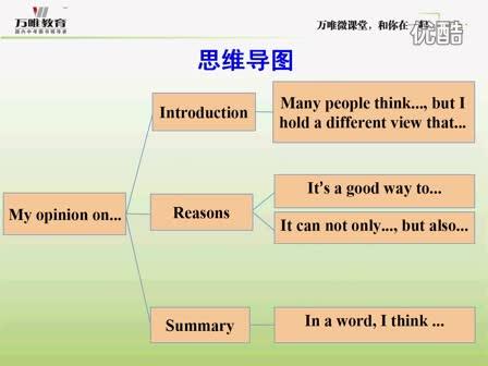 人教版 九年级英语—观点看法类(贵州)-微课堂