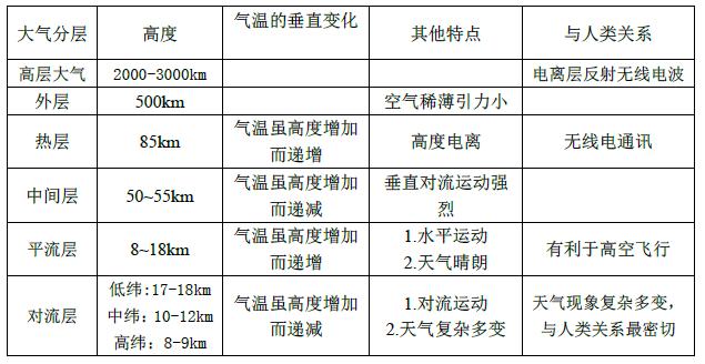 高中地理知识点:大气的组成和垂直分层