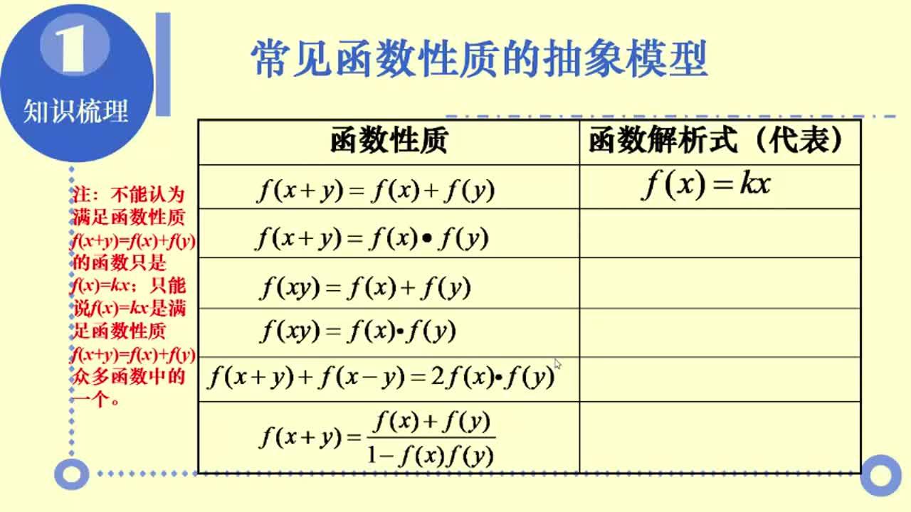 【名校名师微课】高中数学必修一(人教A版)重难点知识突破微课程(浙江专版):抽象函数