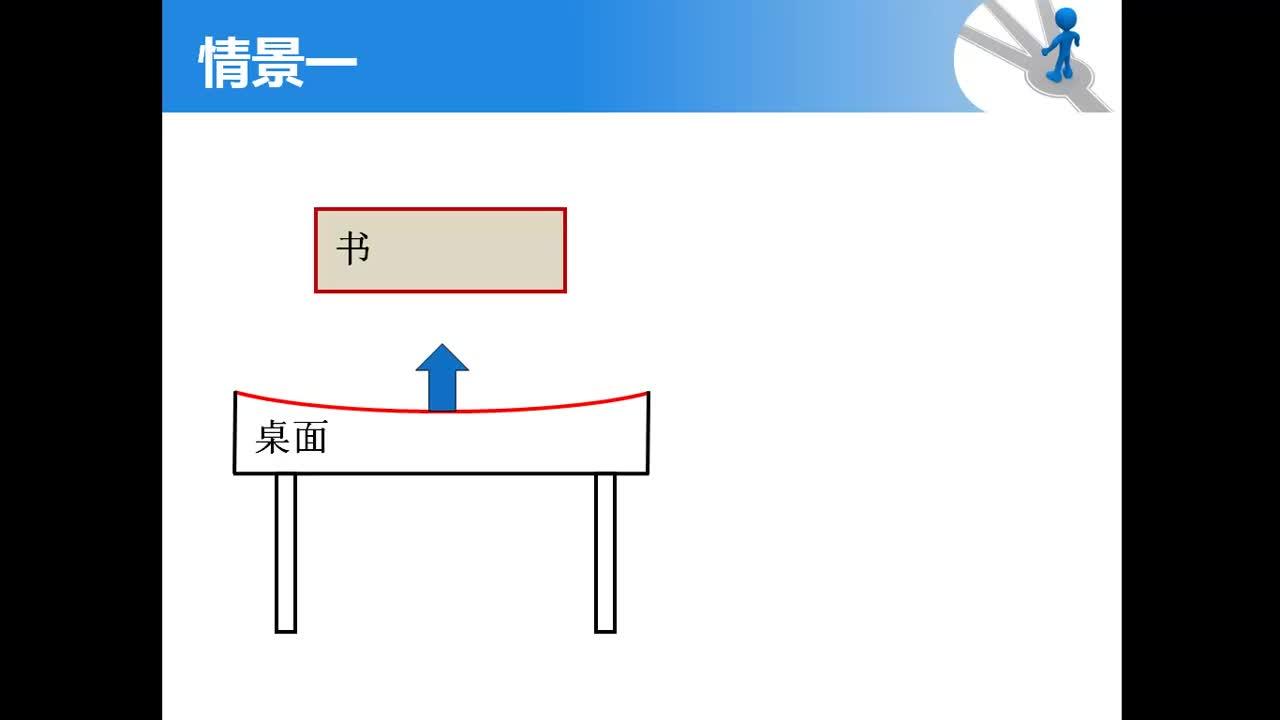 【名校名师微课】人教版高中物理必修1四基目标专题微课程(浙江专版):弹力方向判断