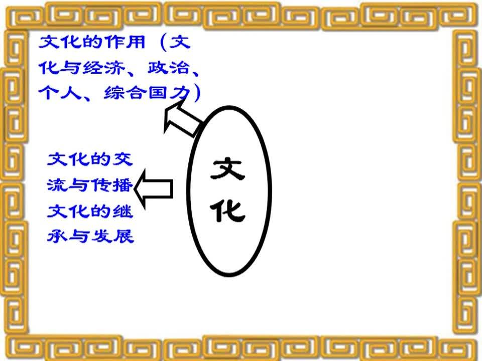 【超值精品】人教版高中政治必修3 重难点突破微课视频: 提纲挈领--文化生活第四单元知识整合