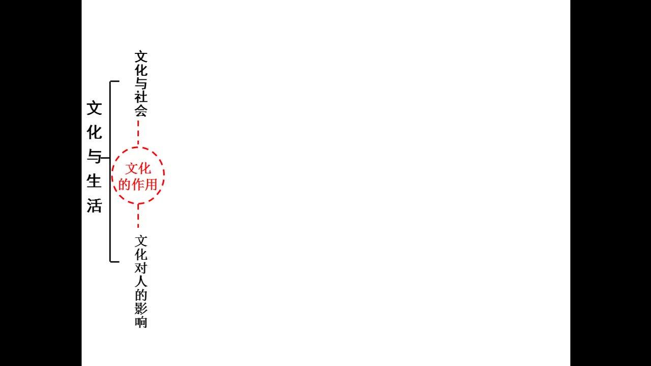 【超值精品】人教版高中政治必修3 重难点突破微课视频: 提纲挈领---《文化生活》第一单元思维导图
