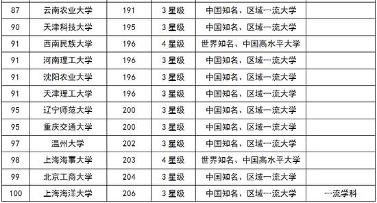 211中国大学排行榜_史上最长寒假重磅来袭 天津众高校排名居中 2