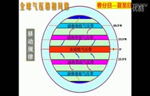 湘教版 高中地理 必修一 2.3全球气压带风带季节移动与大气活动中心-视频微课堂