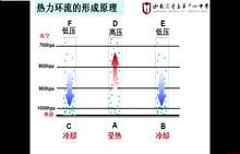 湘教版 高中地理 必修一 2.3热力环流的形成-视频微课堂
