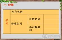 中考英语语法完全突破 第一讲:名词-1名词的分类-视频微课堂