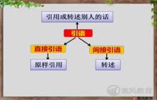 中考英语语法完全突破 第十二讲:3直接引语和间接引语-视频微课堂