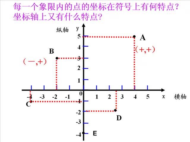 北师大版 八年级数学上册 3.2平面直角坐标系-各象限的符号特点