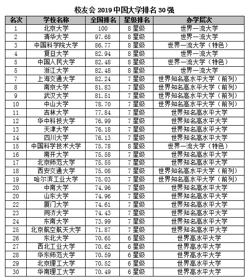2019中国大学排行名单_2019中国大学综合实力排行榜100强出炉,北大第1,国