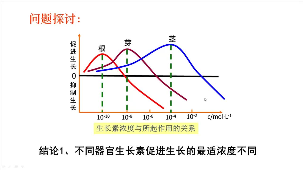 人教版 高中生物 必修三 第三章第2节 生长素的生理作用--相关曲线分析-视频微课堂