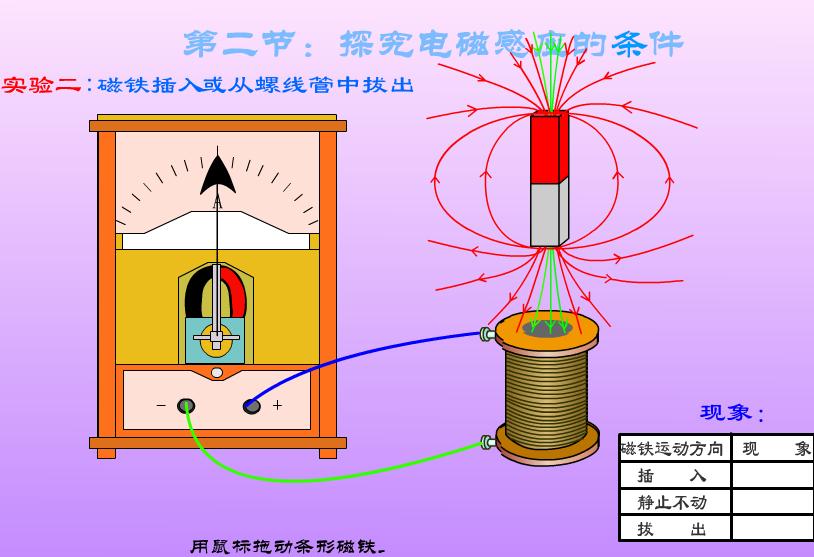 人教版 高二物理:探究电磁感应的条件 实验-视频素材 (3份打包)