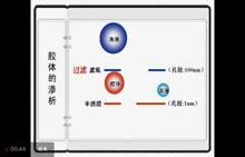 高一化学:胶体的渗析-微课堂视频