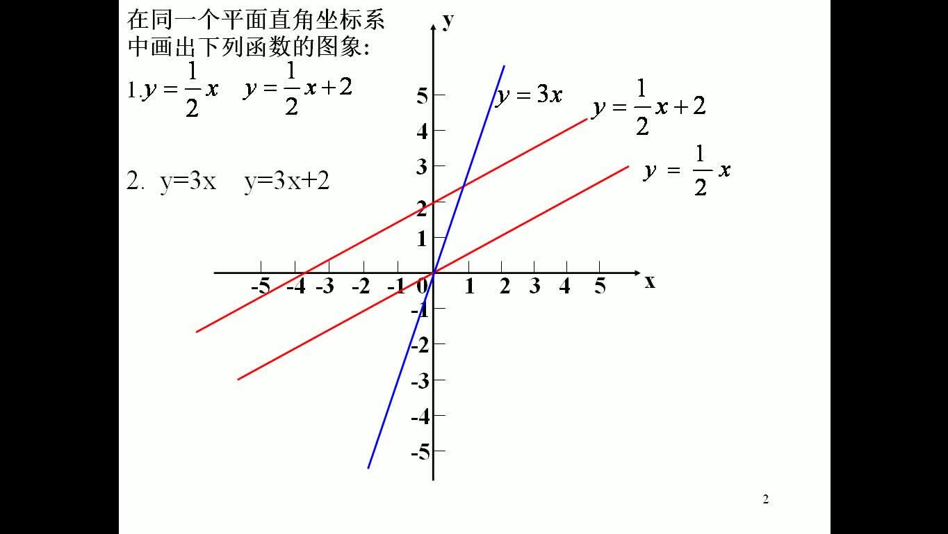 人教版 八年级数学下册 第十九章 第一函数:一次函数的图像与性质-微课堂视频