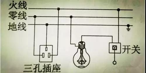 家庭电路由外到内的顺序依次为:进户线,电能表,总开关,保险盒