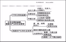 新疆2018历史中考考法考点视频教学中华文明的起源、国家的产生和社会变革