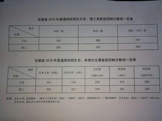 本理�\�_安徽2018高考分数线:一本理505 文550