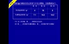 人教版 九年级 化学《巧解表格型计算题》