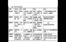 愛剪輯-人教2012版 初三化學 11.1 常見的鹽 11.1.2常見的鹽微課