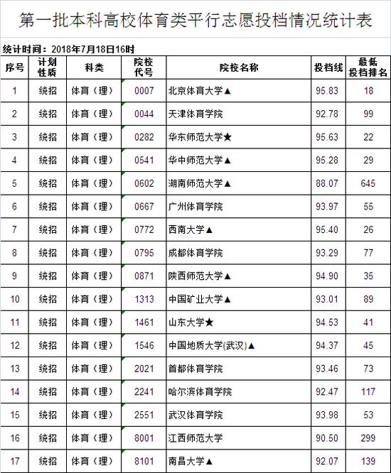 江西2018年第一批本科体育类高校投档最低分