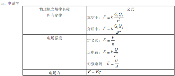 物理一暑期v物理公式年华高中之电磁学常用新高图片