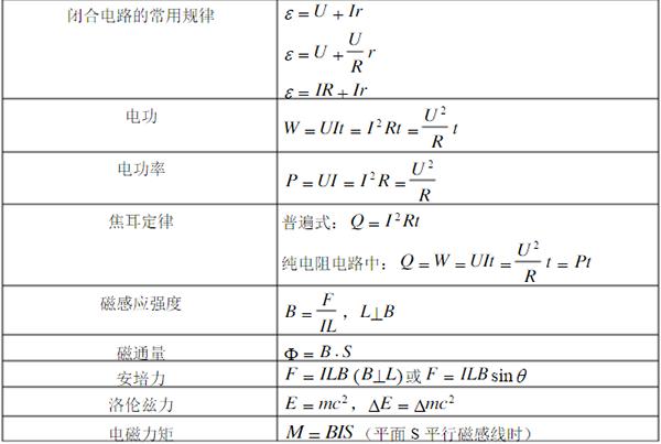 常用一暑期预习公式物理高中之电磁学东瓯新高招聘图片