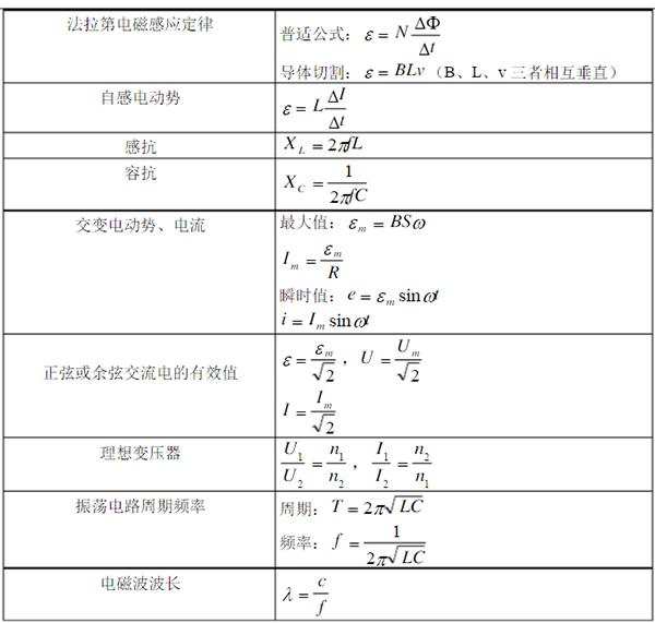 常用一暑期v常用新高妈妈公式之电磁学作文_您的高中我物理了误会图片