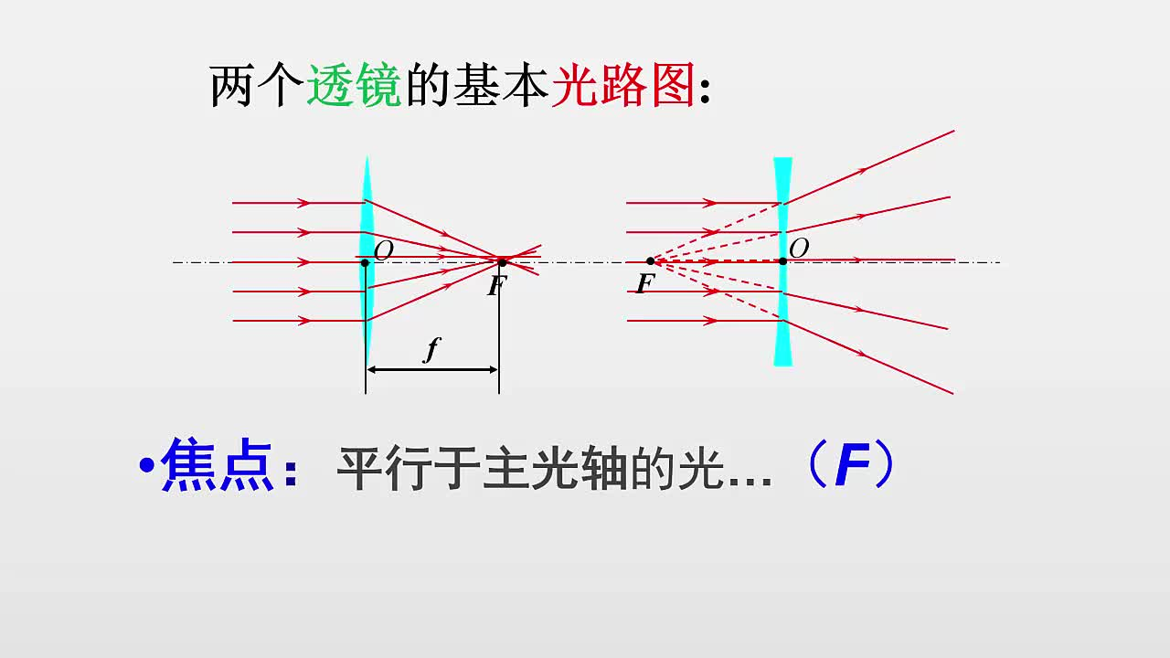 苏科版 八年级物理上册 第四章光的折射透镜-第2节透镜-透镜中的三条特殊光线-视频微课堂