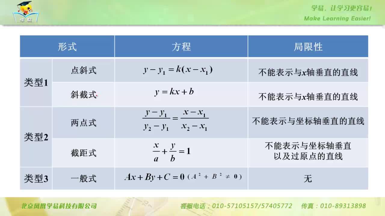解析几何初步 第二讲:直线的方程--名师微课堂(自制)