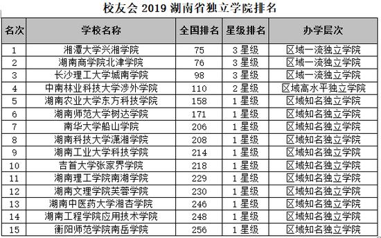 排名_校友会2019湖南省大学排名:中南大学第一