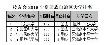 校友会2019宁夏区大学排名:宁夏大学第一图1