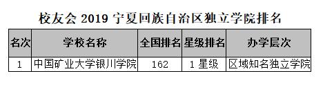 校友会2019宁夏区大学排名:宁夏大学第一图2