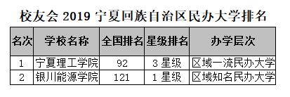 校友会2019宁夏区大学排名:宁夏大学第一图3