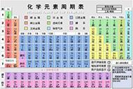 化学告诉你!元素周期表中哪些化学元素以人名命名?