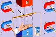 【物理】高中物理:左手定则和右手定则知识点
