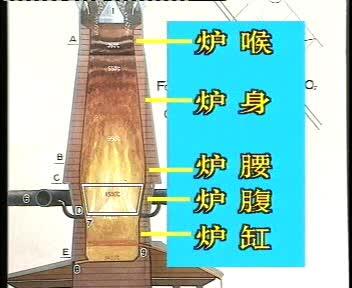 苏教版 高中化学 必修1 第二单元 炼铁高炉