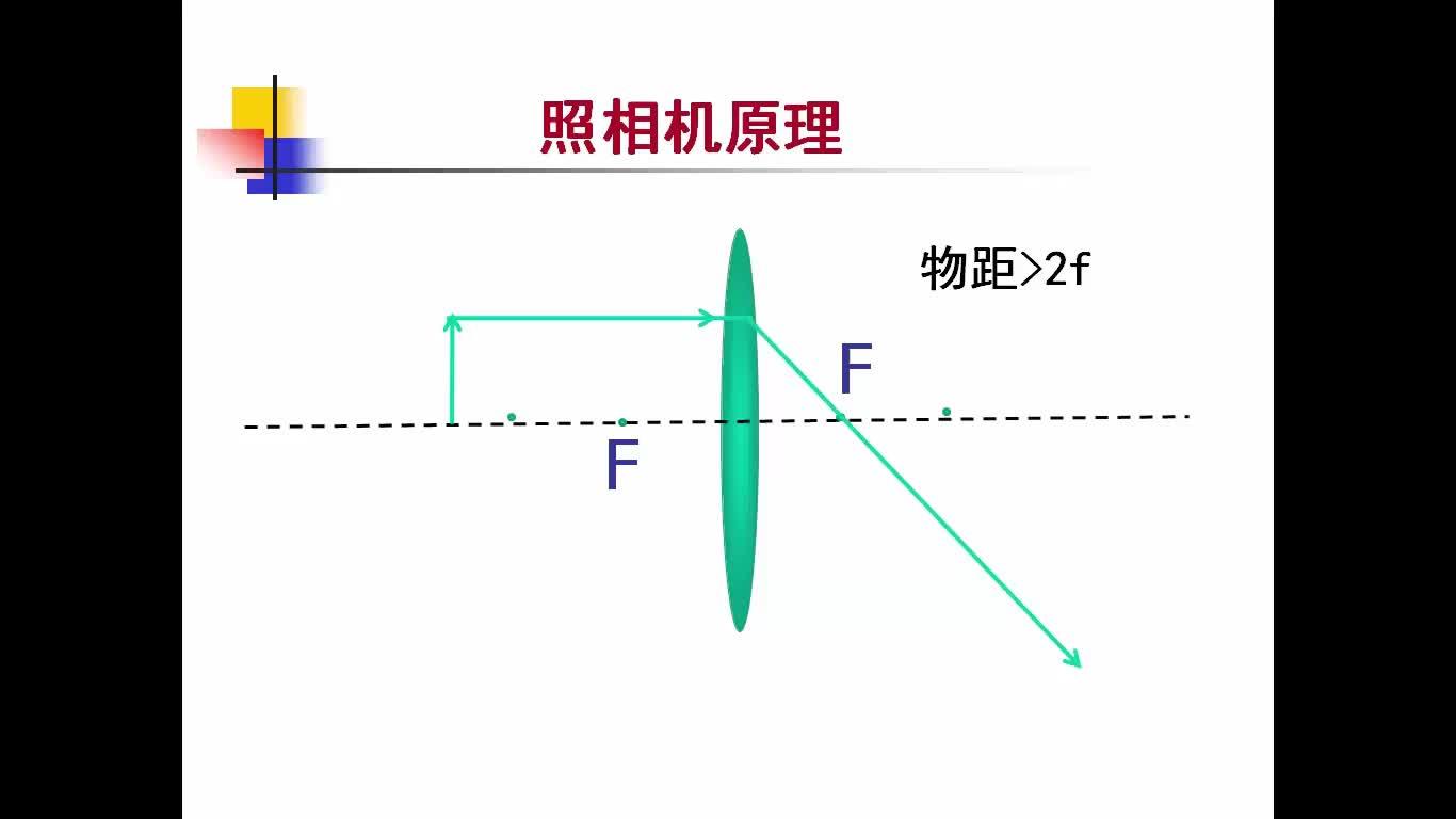 人教版 八年级物理上册 第五章 第三节 凸透镜成像规律-视频微课堂(蓝天微课堂)